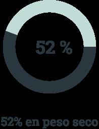 Porcentaje tenebrio molitor