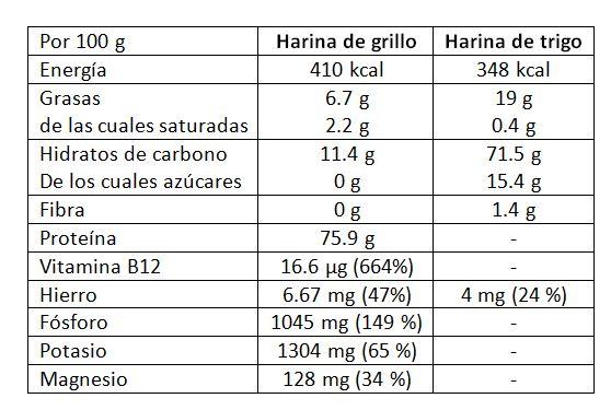 Datos comparativos harina de grillo y trigo